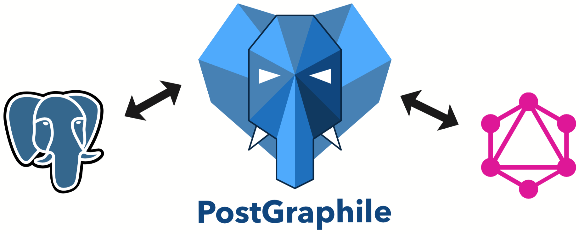 Graphile | Powerful, Extensible and Performant GraphQL APIs